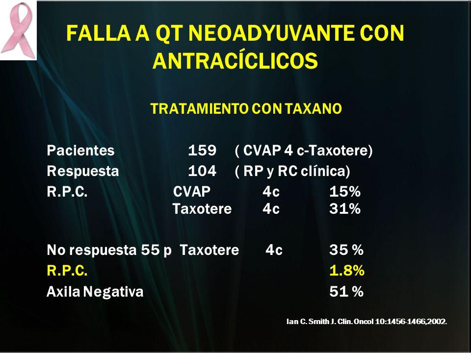 FALLA A QT NEOADYUVANTE CON ANTRACÍCLICOS TRATAMIENTO CON TAXANO Pacientes 159 ( CVAP 4 c-Taxotere) Respuesta104( RP y RC clínica) R.P.C. CVAP 4c15% T