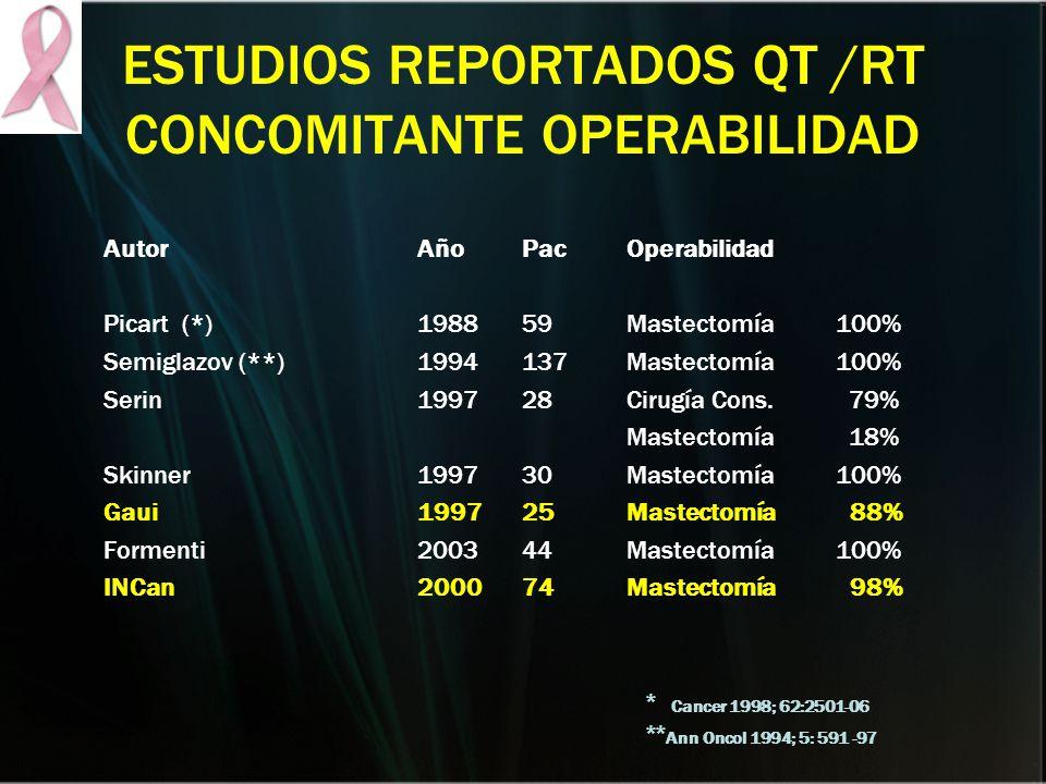 ESTUDIOS REPORTADOS QT /RT CONCOMITANTE OPERABILIDAD AutorAñoPacOperabilidad Picart (*)198859Mastectomía 100% Semiglazov (**)1994137Mastectomía 100% S