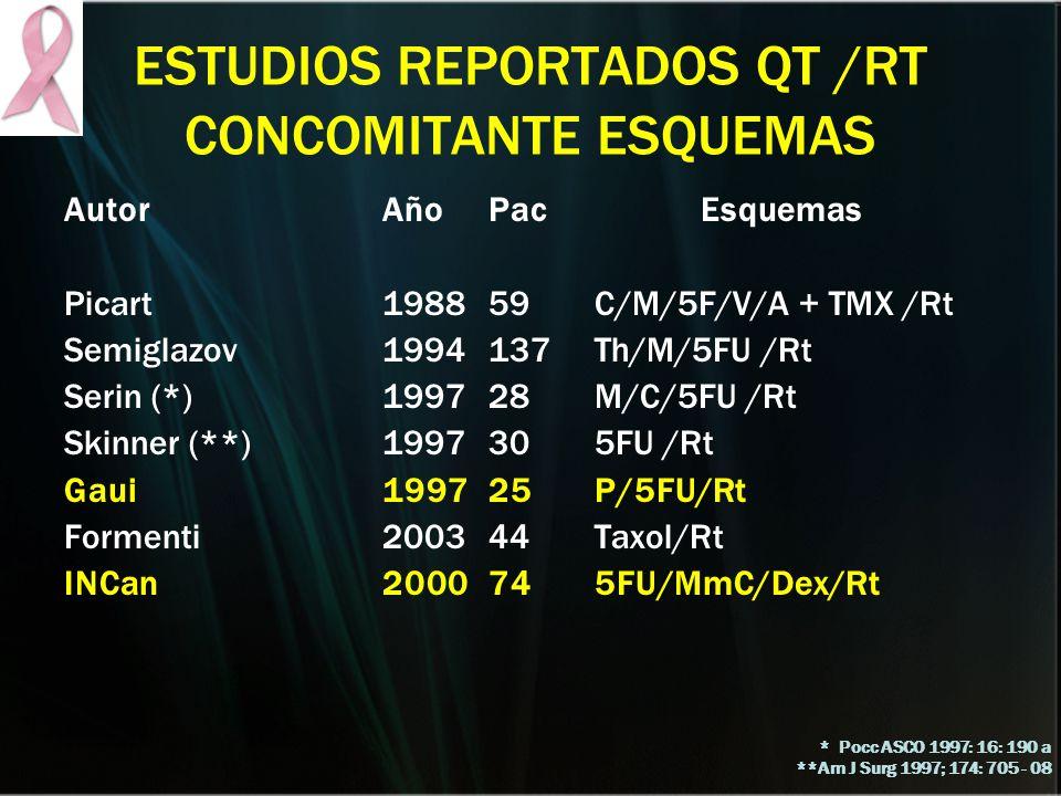 ESTUDIOS REPORTADOS QT /RT CONCOMITANTE ESQUEMAS AutorAñoPacEsquemas Picart198859C/M/5F/V/A + TMX /Rt Semiglazov1994137Th/M/5FU /Rt Serin (*) 199728M/