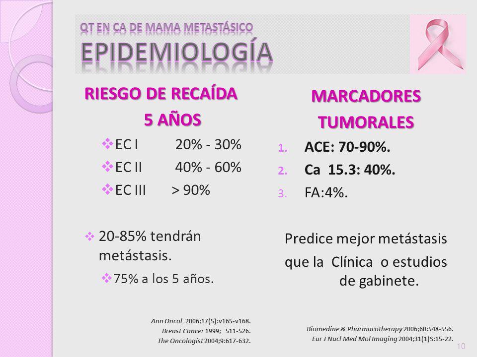 RIESGO DE RECAÍDA 5 AÑOS EC I20% - 30% EC II40% - 60% EC III > 90% 20-85% tendrán metástasis. 75% a los 5 años. MARCADORESTUMORALES 1. ACE: 70-90%. 2.