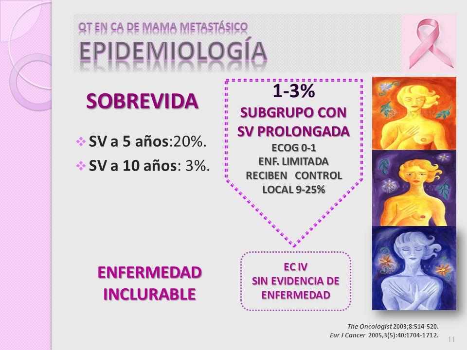 SV a 5 años:20%. SV a 10 años: 3%. The Oncologist 2003;8:514-520. Eur J Cancer 2005,3(5):40:1704-1712. 11 ENFERMEDAD INCLURABLE 1-3% SUBGRUPO CON SV P