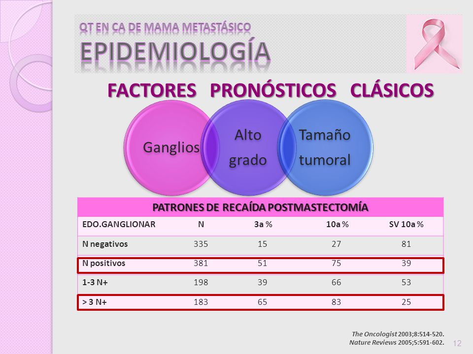 FACTORES PRONÓSTICOS CLÁSICOS The Oncologist 2003;8:514-520.