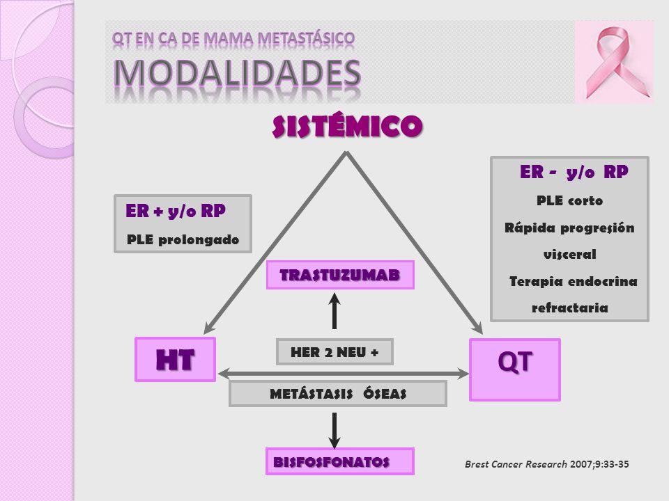 ER + y/o RP PLE prolongado HT QT ER - y/o RP PLE corto Rápida progresión visceral Terapia endocrina refractaria BISFOSFONATOS TRASTUZUMAB METÁSTASIS Ó