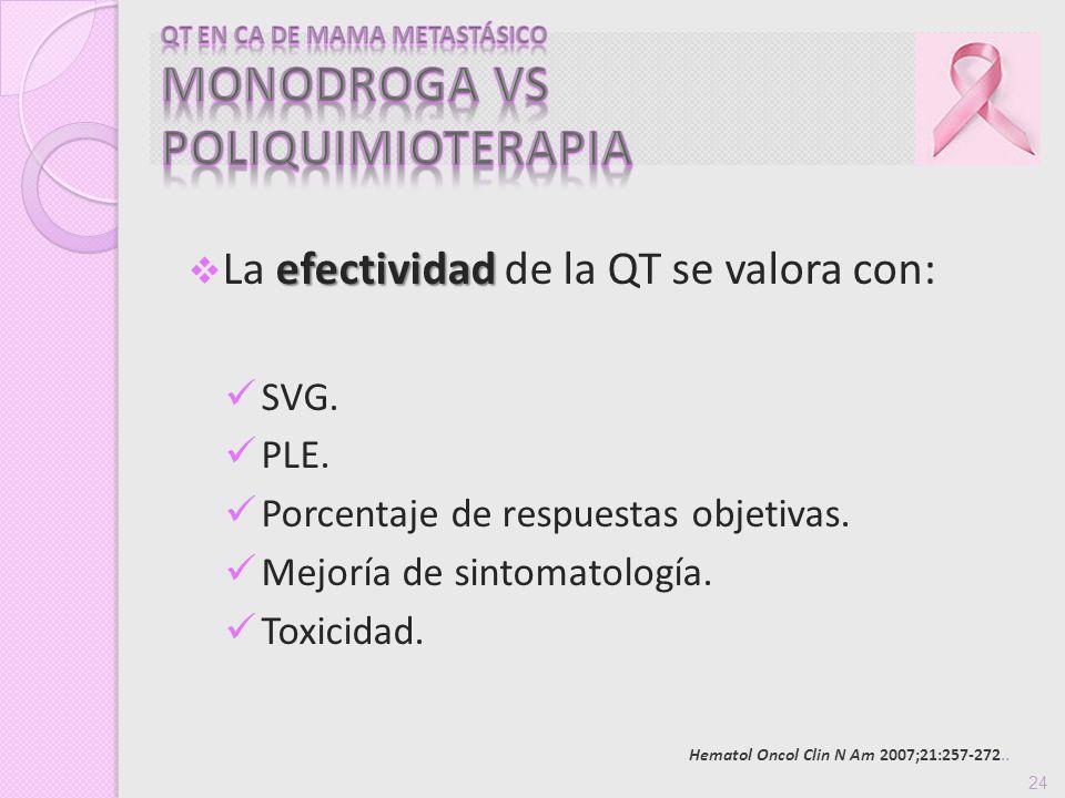 efectividad La efectividad de la QT se valora con: SVG. PLE. Porcentaje de respuestas objetivas. Mejoría de sintomatología. Toxicidad. Hematol Oncol C