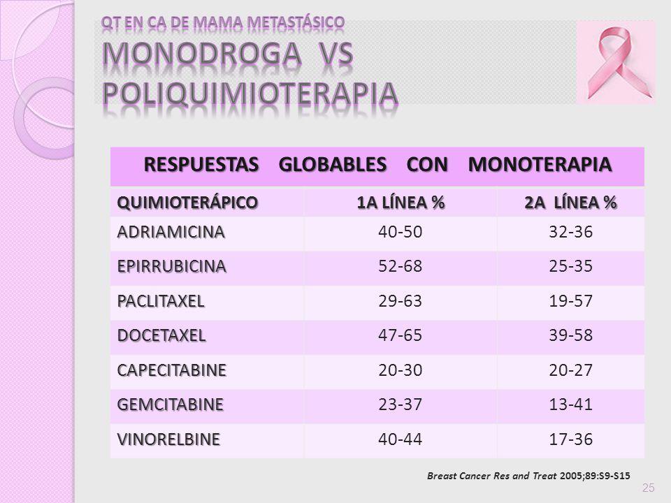 Breast Cancer Res and Treat 2005;89:S9-S15 25 RESPUESTAS GLOBABLES CON MONOTERAPIA QUIMIOTERÁPICO 1A LÍNEA % 2A LÍNEA % ADRIAMICINA40-5032-36 EPIRRUBI