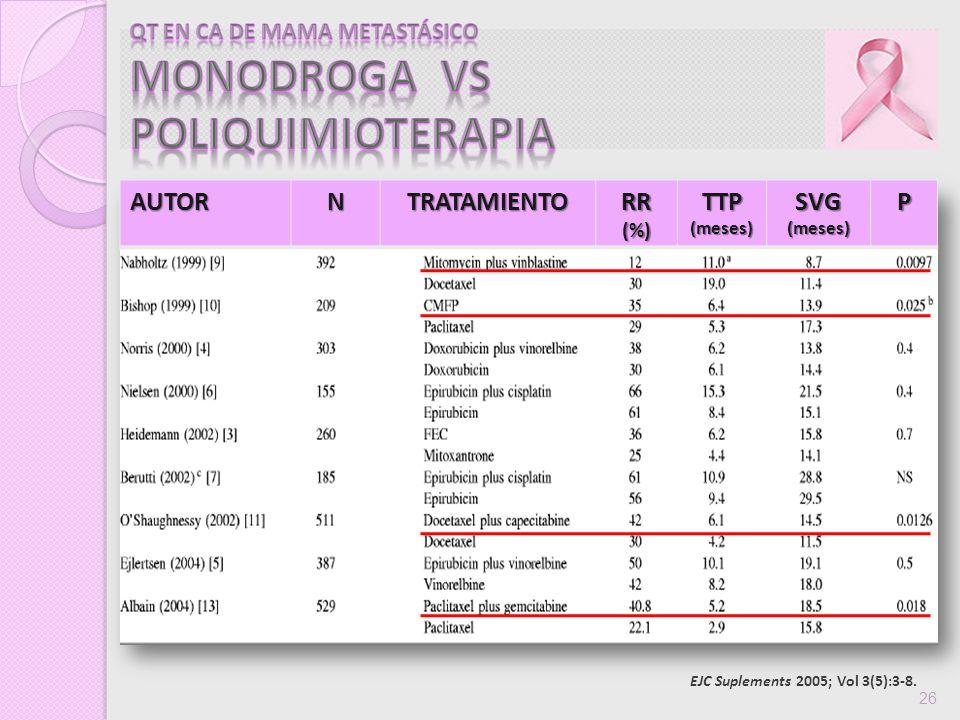 EJC Suplements 2005; Vol 3(5):3-8. 26AUTORNTRATAMIENTORR(%)TTP(meses)SVG(meses)P