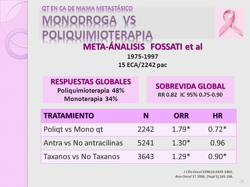 J Clin Oncol 1998;16:3439-3460. Ann Oncol 17 2006; (Supl 5);165-168. 28TRATAMIENTONORRHR Poliqt vs Mono qt22421.79*0.72* Antra vs No antracilinas52411
