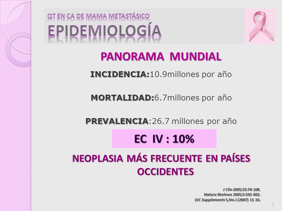 MODELOS PRE-CLINICOS TRASTUZUMAB SINERGISMO Platino Platino Taxotere Taxotere RT RTADITIVO Adriamicina AdriamicinaPaclitaxelCiclofosfamidaANTAGONISMO 5 FU 5 FU Oncogene 1997; 15:537-547