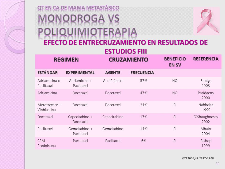 ECJ 2006;42:2897-2908. 30REGIMENCRUZAMIENTO BENEFICIO EN SV REFERENCIAESTÁNDAREXPERIMENTALAGENTEFRECUENCIA Adriamicina o Paclitaxel Adriamicina + Pacl