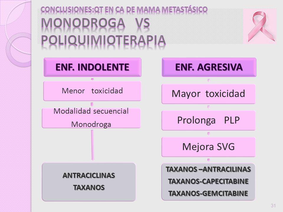 ENF. INDOLENTE Menor toxicidad Modalidad secuencial Monodroga ANTRACICLINASTAXANOS ENF. AGRESIVA Mayor toxicidadProlonga PLPMejora SVG TAXANOS –ANTRAC