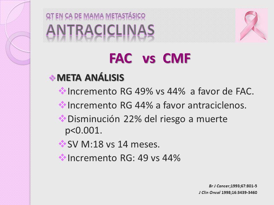 META ANÁLISIS META ANÁLISIS Incremento RG 49% vs 44% a favor de FAC. Incremento RG 44% a favor antraciclenos. Disminución 22% del riesgo a muerte p<0.