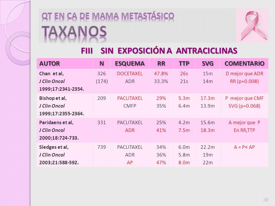 39 FIII SIN EXPOSICIÓN A ANTRACICLINAS AUTORNESQUEMARRTTPSVGCOMENTARIO Chan et al, J Clin Oncol 1999;17:2341-2354. 326 (174) DOCETAXEL ADR 47.8% 33.3%