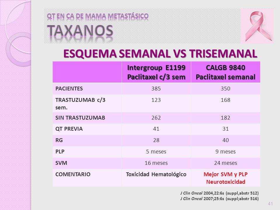 ESQUEMA SEMANAL VS TRISEMANAL J Clin Oncol 2004,22:6s (suppl,abstr 512) J Clin Oncol 2007;25:6s (suppl;abstr 516) 41 Intergroup E1199 Paclitaxel c/3 s