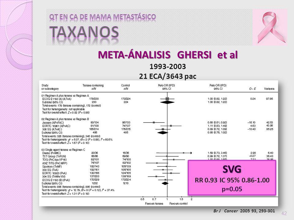 42 META-ÁNALISIS GHERSI et al 1993-2003 21 ECA/3643 pac SVG RR 0.93 IC 95% 0.86-1.00 p=0.05SVG Br J Cancer 2005 93, 293-301