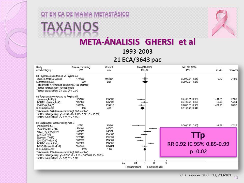 43 TTp RR 0.92 IC 95% 0.85-0.99 p=0.02 TTp RR 0.92 IC 95% 0.85-0.99 p=0.02 META-ÁNALISIS GHERSI et al 1993-2003 21 ECA/3643 pac