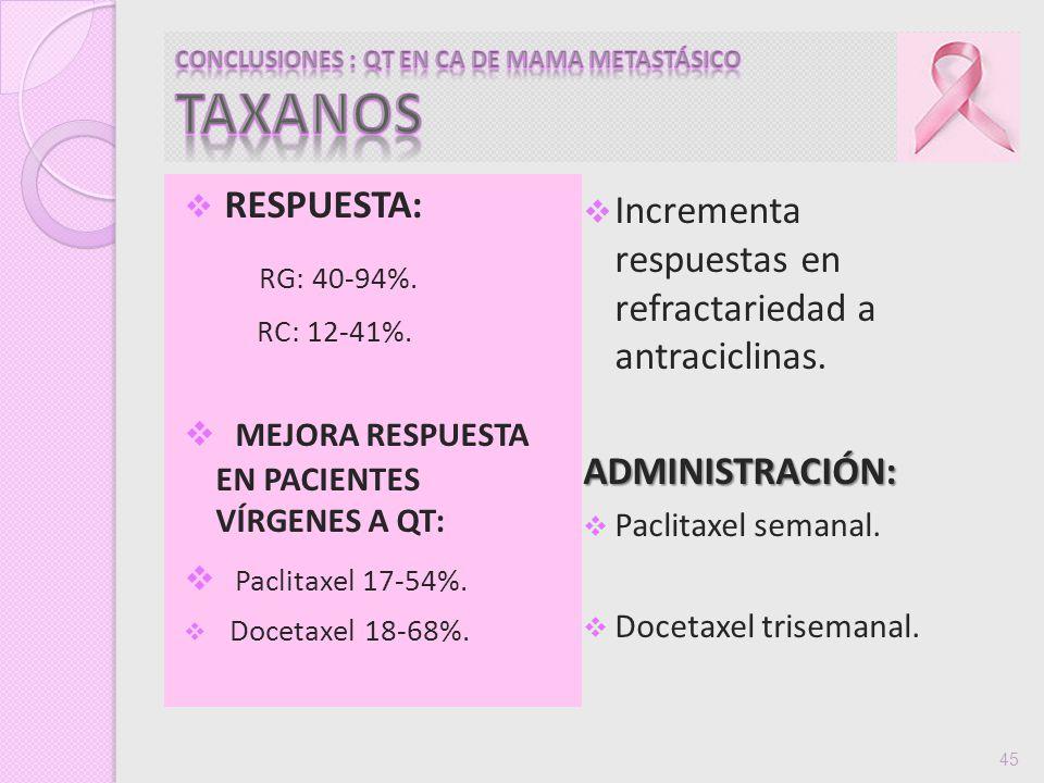 RESPUESTA: RG: 40-94%. RC: 12-41%. MEJORA RESPUESTA EN PACIENTES VÍRGENES A QT: Paclitaxel 17-54%. Docetaxel 18-68%. Incrementa respuestas en refracta
