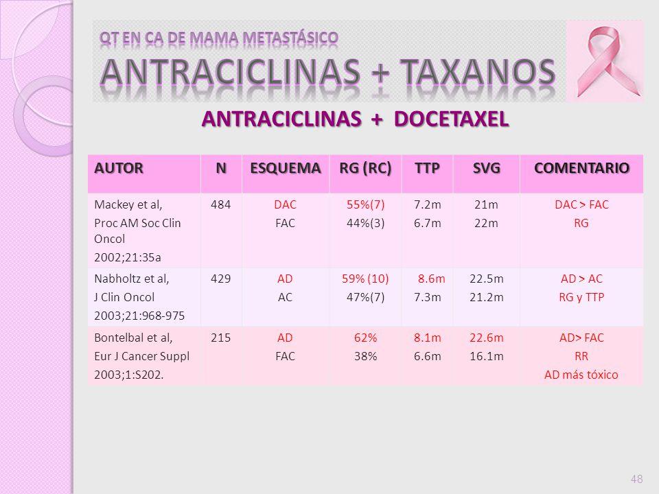 48AUTORNESQUEMA RG (RC) TTPSVGCOMENTARIO Mackey et al, Proc AM Soc Clin Oncol 2002;21:35a 484DAC FAC 55%(7) 44%(3) 7.2m 6.7m 21m 22m DAC > FAC RG Nabh