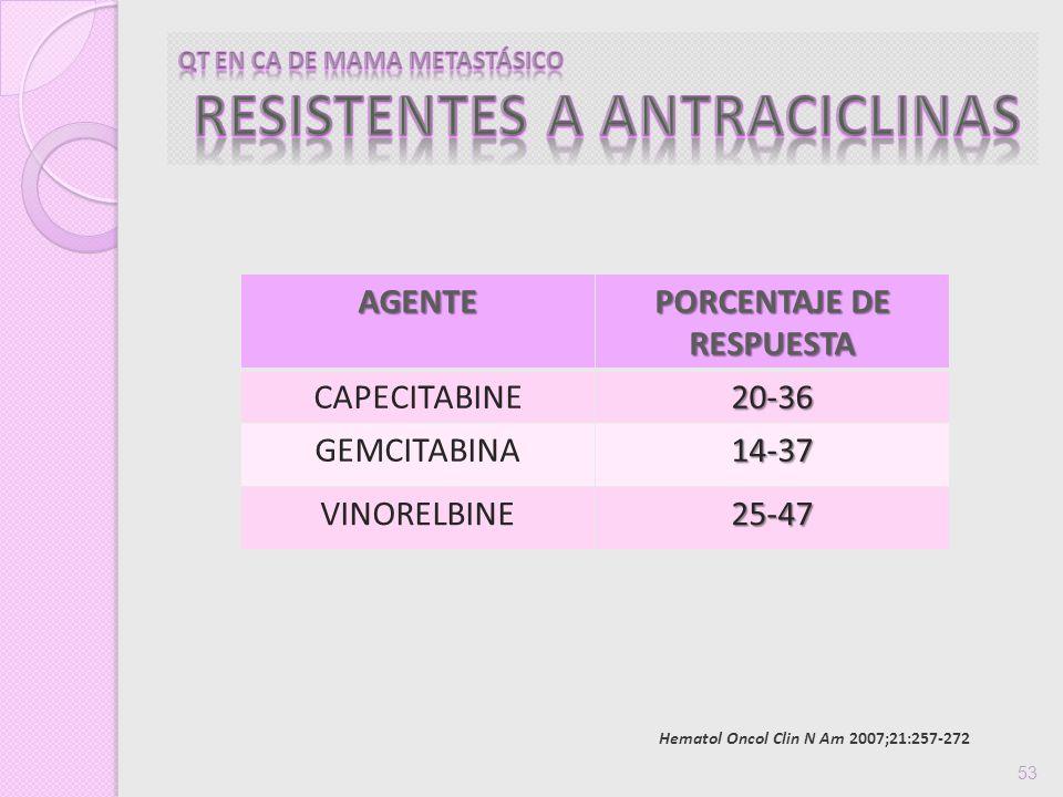 53 19-33AGENTE PORCENTAJE DE RESPUESTA CAPECITABINE20-36 GEMCITABINA14-37 VINORELBINE25-47 Hematol Oncol Clin N Am 2007;21:257-272