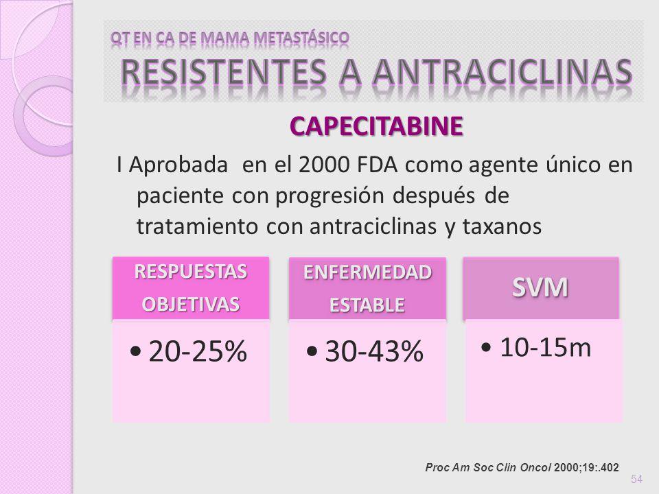 CAPECITABINE I Aprobada en el 2000 FDA como agente único en paciente con progresión después de tratamiento con antraciclinas y taxanos Proc Am Soc Cli