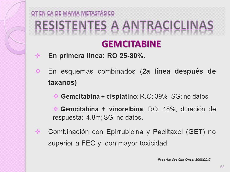 GEMCITABINE 58 En primera línea: RO 25-30%. En esquemas combinados (2a línea después de taxanos) Gemcitabina + cisplatino: R.O: 39% SG: no datos Gemci
