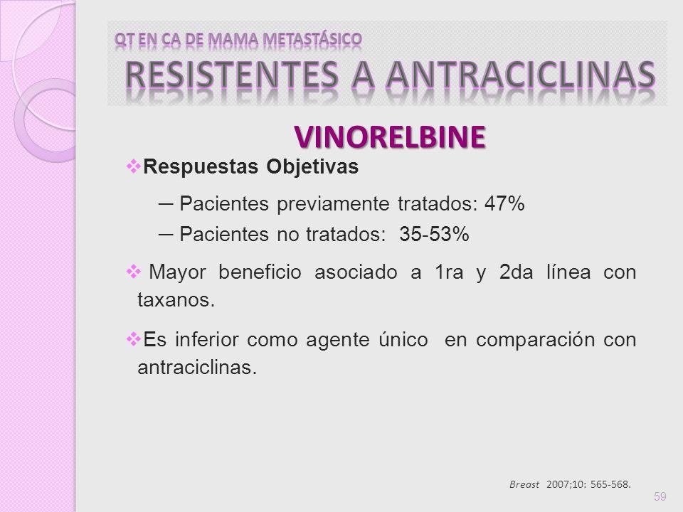 Breast 2007;10: 565-568. 59 Respuestas Objetivas Pacientes previamente tratados: 47% Pacientes no tratados: 35-53% Mayor beneficio asociado a 1ra y 2d