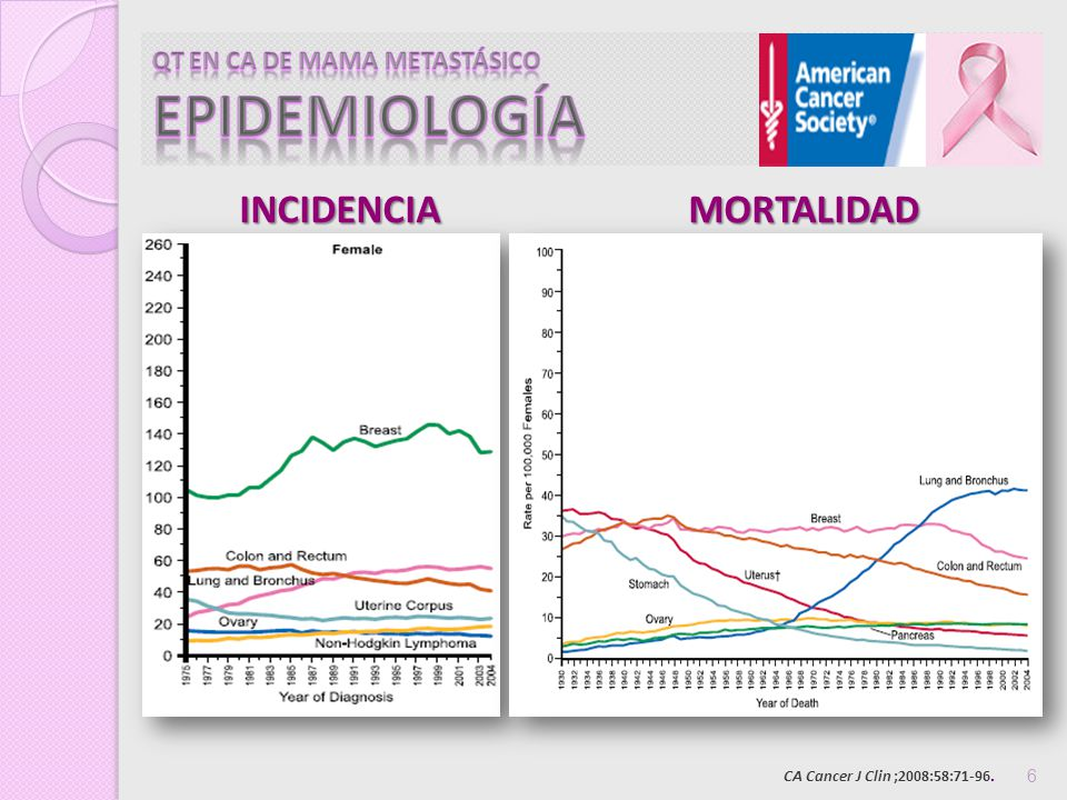 CA Cancer J Clin ;2008:58:71-96.6 INCIDENCIA MORTALIDAD