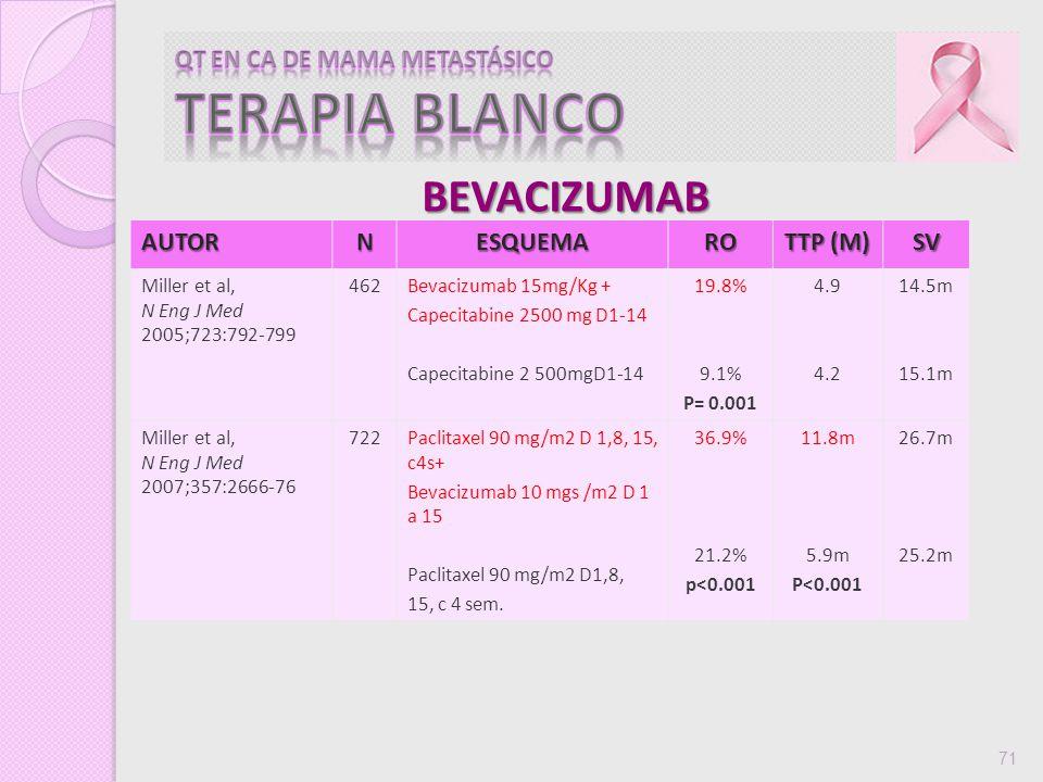 71AUTORNESQUEMARO TTP (M) SV Miller et al, N Eng J Med 2005;723:792-799 462Bevacizumab 15mg/Kg + Capecitabine 2500 mg D1-14 19.8% 9.1% P= 0.001 4.9 4.