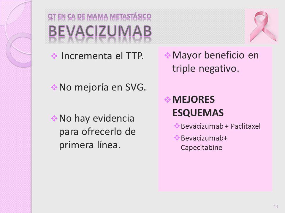 Incrementa el TTP. No mejoría en SVG. No hay evidencia para ofrecerlo de primera línea. Mayor beneficio en triple negativo. MEJORES ESQUEMAS Bevacizum