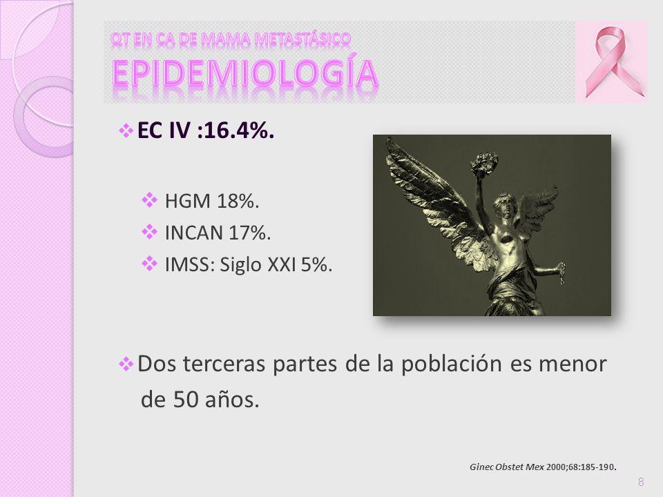 EC IV :16.4%. HGM 18%. INCAN 17%. IMSS: Siglo XXI 5%. Dos terceras partes de la población es menor de 50 años. 8 Ginec Obstet Mex 2000;68:185-190.