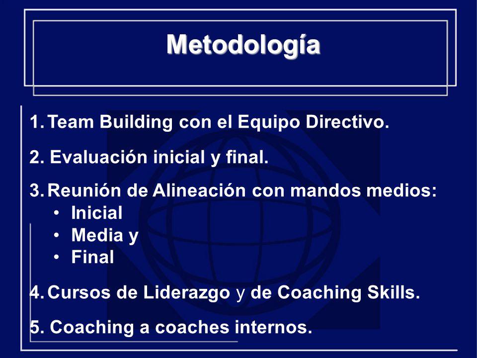 Metodología 1.Team Building con el Equipo Directivo.