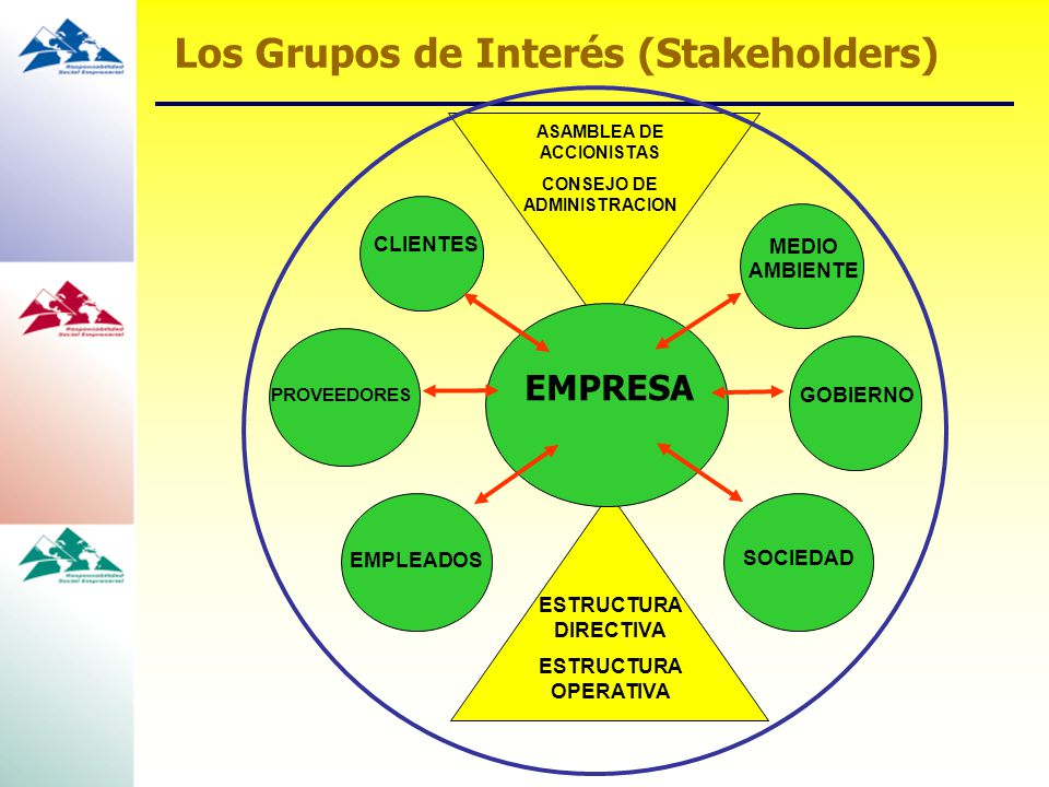 Los Grupos de Interés (Stakeholders) EMPRESA CLIENTES EMPLEADOS MEDIO AMBIENTE SOCIEDAD ESTRUCTURA DIRECTIVA ESTRUCTURA OPERATIVA ASAMBLEA DE ACCIONIS