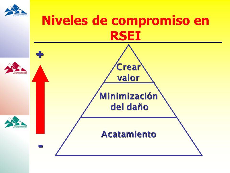 Crearvalor Minimización del daño Acatamiento + - Niveles de compromiso en RSEI