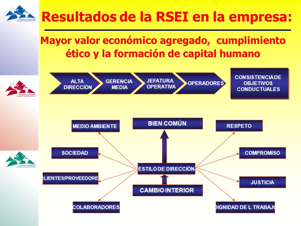 Mayor valor económico agregado, cumplimiento ético y la formación de capital humano CONSISTENCIA DE OBJETIVOS CONDUCTUALES ALTA DIRECCIÓN GERENCIA MED