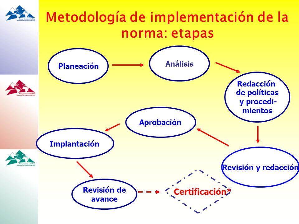 Planeación Revisión y redacción Implantación Revisión de avance Aprobación Análisis Redacción de políticas y procedi- mientos Certificación* Metodolog