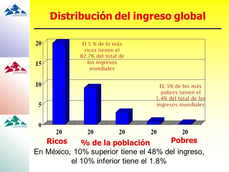 Ricos % de la población Pobres EL 5% de los más pobres tienen el 1.4% del total de los ingresos mundiales El 5 % de lo más ricos tienen el 82.7% del t