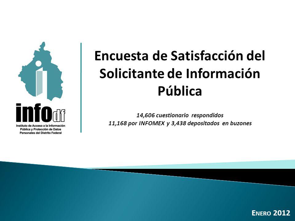 Encuesta de Satisfacción del Solicitante de Información Pública 14,606 cuestionario respondidos 11,168 por INFOMEX y 3,438 depositados en buzones E NERO 2012