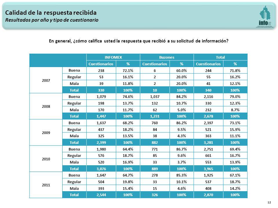 12 INFOMEXBuzonesTotal Cuestionarios% % % 2007 Buena 23872.1%660.0%24471.8% Regular 5316.1%220.0%5516.2% Mala 3911.8%220.0%4112.1% Total 330100%10100%340100% 2008 Buena 1,07974.6%1,03784.2%2,11679.0% Regular 19813.7%13210.7%33012.3% Mala 17011.7%625.0%2328.7% Total 1,447100%1,231100%2,678100% 2009 Buena 1,63768.2%76086.2%2,39773.1% Regular 43718.2%849.5%52115.9% Mala 32513.5%384.3%36311.1% Total 2,399100%882100%3,281100% 2010 Buena 1,98064.4%77186.7%2,75169.4% Regular 57618.7%859.6%66116.7% Mala 52016.9%333.7%55313.9% Total 3,076100%889100%3,965100% 2011 Buena 1,64764.7%27885.3%1,92567.1% Regular 50419.8%3310.1%53718.7% Mala 39315.4%154.6%40814.2% Total 2,544100%326100%2,870100% Calidad de la respuesta recibida Resultados por año y tipo de cuestionario En general, ¿cómo califica usted la respuesta que recibió a su solicitud de información?