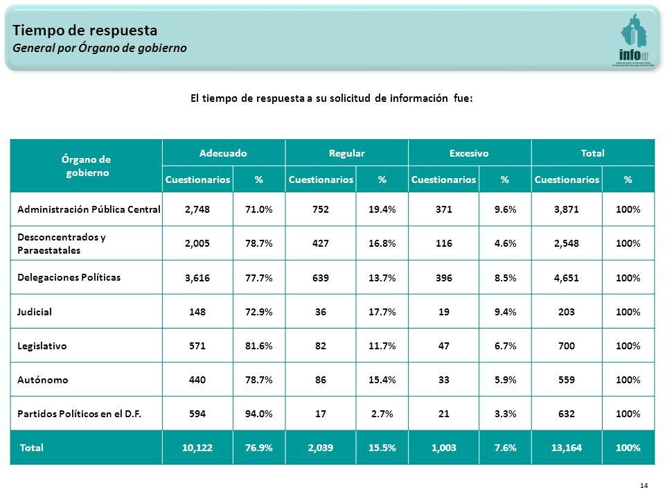 14 Tiempo de respuesta General por Órgano de gobierno Órgano de gobierno AdecuadoRegularExcesivoTotal Cuestionarios% % % % Administración Pública Central 2,74871.0%75219.4%3719.6%3,871100% Desconcentrados y Paraestatales 2,00578.7%42716.8%1164.6%2,548100% Delegaciones Políticas 3,61677.7%63913.7%3968.5%4,651100% Judicial 14872.9%3617.7%199.4%203100% Legislativo 57181.6%8211.7%476.7%700100% Autónomo 44078.7%8615.4%335.9%559100% Partidos Políticos en el D.F.