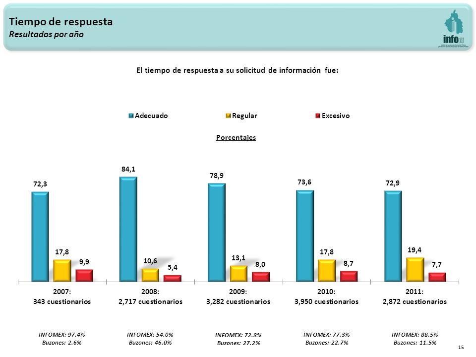 15 Tiempo de respuesta Resultados por año El tiempo de respuesta a su solicitud de información fue: INFOMEX: 97.4% Buzones: 2.6% INFOMEX: 54.0% Buzones: 46.0% INFOMEX: 72.8% Buzones: 27.2% INFOMEX: 77.3% Buzones: 22.7% INFOMEX: 88.5% Buzones: 11.5%