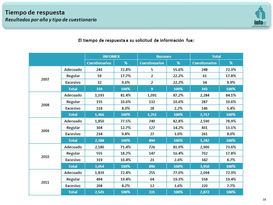 Tiempo de respuesta Resultados por año y tipo de cuestionario 16 El tiempo de respuesta a su solicitud de información fue: INFOMEXBuzonesTotal Cuestionarios% % % 2007 Adecuado24372.8%555.6%24872.3% Regular5917.7%222.2%6117.8% Excesivo329.6%222.2%349.9% Total 334100%9 343100% 2008 Adecuado1,19381.4%1,09187.2%2,28484.1% Regular15510.6%13210.6%28710.6% Excesivo1188.0%282.2%1465.4% Total 1,466100%1,251100%2,717100% 2009 Adecuado1,85077.5%74082.8%2,59078.9% Regular30412.7%12714.2%43113.1% Excesivo2349.8%273.0%2618.0% Total 2,388100%894100%3,282100% 2010 Adecuado2,18071.4%72681.0%2,90673.6% Regular55518.2%14716.4%70217.8% Excesivo31910.4%232.6%3428.7% Total 3,054100%896100%3,950100% 2011 Adecuado1,83972.4%25577.0%2,09472.9% Regular49419.4%6419.3%55819.4% Excesivo2088.2%123.6%2207.7% Total 2,541100%331100%2,872100%