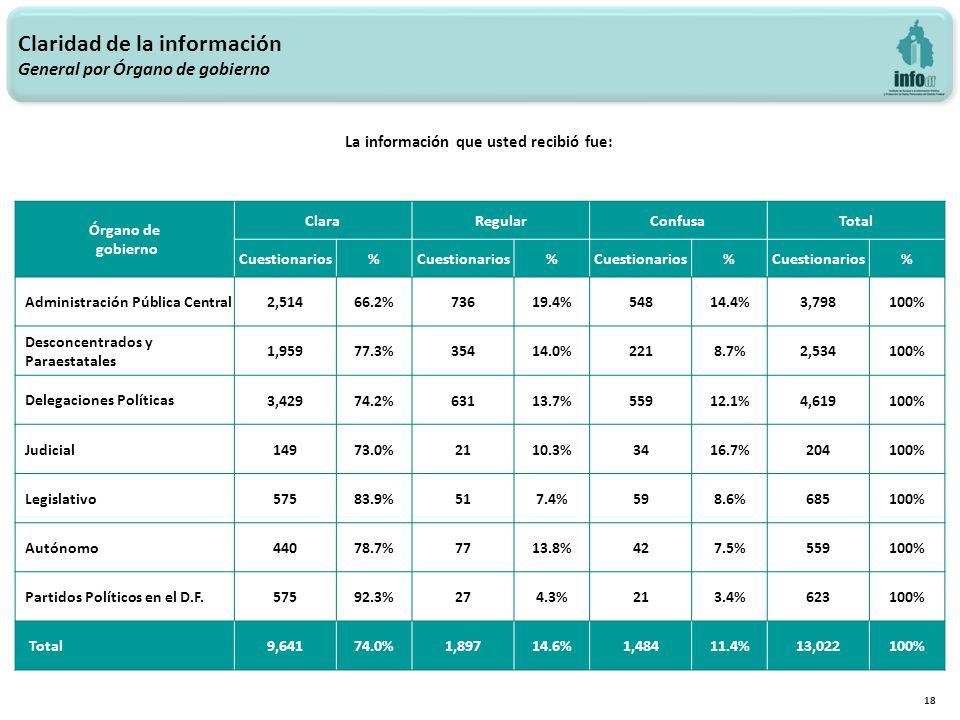 Claridad de la información General por Órgano de gobierno 18 La información que usted recibió fue: Órgano de gobierno ClaraRegularConfusaTotal Cuestionarios% % % % Administración Pública Central 2,51466.2%73619.4%54814.4%3,798100% Desconcentrados y Paraestatales 1,95977.3%35414.0%2218.7%2,534100% Delegaciones Políticas 3,42974.2%63113.7%55912.1%4,619100% Judicial 14973.0%2110.3%3416.7%204100% Legislativo 57583.9%517.4%598.6%685100% Autónomo 44078.7%7713.8%427.5%559100% Partidos Políticos en el D.F.