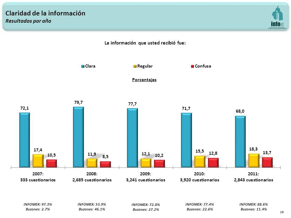 Claridad de la información Resultados por año 19 La información que usted recibió fue: INFOMEX: 97.3% Buzones: 2.7% INFOMEX: 53.9% Buzones: 46.1% INFOMEX: 72.8% Buzones: 27.2% INFOMEX: 77.4% Buzones: 22.6% INFOMEX: 88.6% Buzones: 11.4%