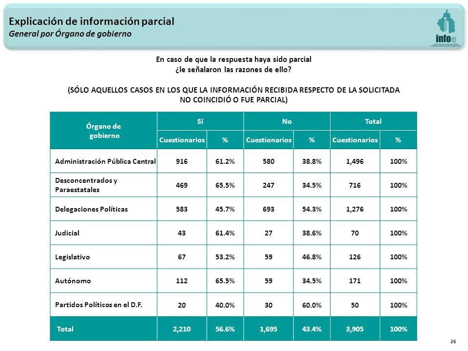 Explicación de información parcial General por Órgano de gobierno 26 Órgano de gobierno SíNoTotal Cuestionarios% % % Administración Pública Central 91661.2%58038.8%1,496100% Desconcentrados y Paraestatales 46965.5%24734.5%716100% Delegaciones Políticas 58345.7%69354.3%1,276100% Judicial 4361.4%2738.6%70100% Legislativo 6753.2%5946.8%126100% Autónomo 11265.5%5934.5%171100% Partidos Políticos en el D.F.