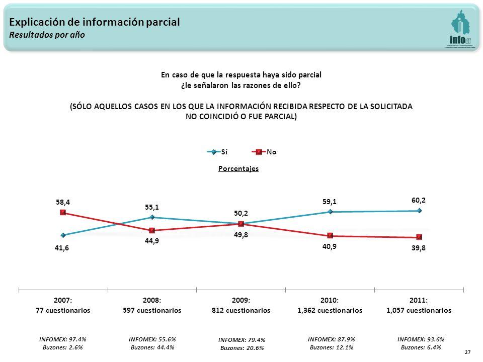 Explicación de información parcial Resultados por año 27 INFOMEX: 97.4% Buzones: 2.6% INFOMEX: 55.6% Buzones: 44.4% INFOMEX: 79.4% Buzones: 20.6% INFOMEX: 87.9% Buzones: 12.1% INFOMEX: 93.6% Buzones: 6.4% En caso de que la respuesta haya sido parcial ¿le señalaron las razones de ello.