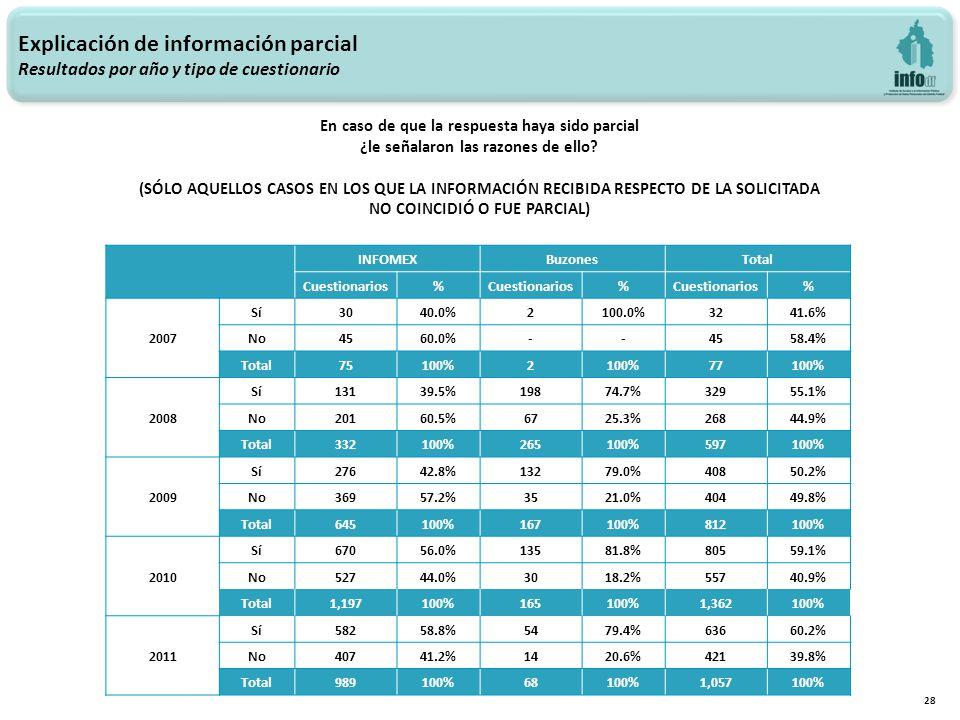 Explicación de información parcial Resultados por año y tipo de cuestionario 28 INFOMEXBuzonesTotal Cuestionarios% % % 2007 Sí3040.0%2100.0%3241.6% No4560.0%--4558.4% Total 75100%2 77100% 2008 Sí13139.5%19874.7%32955.1% No20160.5%6725.3%26844.9% Total 332100%265100%597100% 2009 Sí27642.8%13279.0%40850.2% No36957.2%3521.0%40449.8% Total 645100%167100%812100% 2010 Sí67056.0%13581.8%80559.1% No52744.0%3018.2%55740.9% Total 1,197100%165100%1,362100% 2011 Sí58258.8%5479.4%63660.2% No40741.2%1420.6%42139.8% Total 989100%68100%1,057100% En caso de que la respuesta haya sido parcial ¿le señalaron las razones de ello.