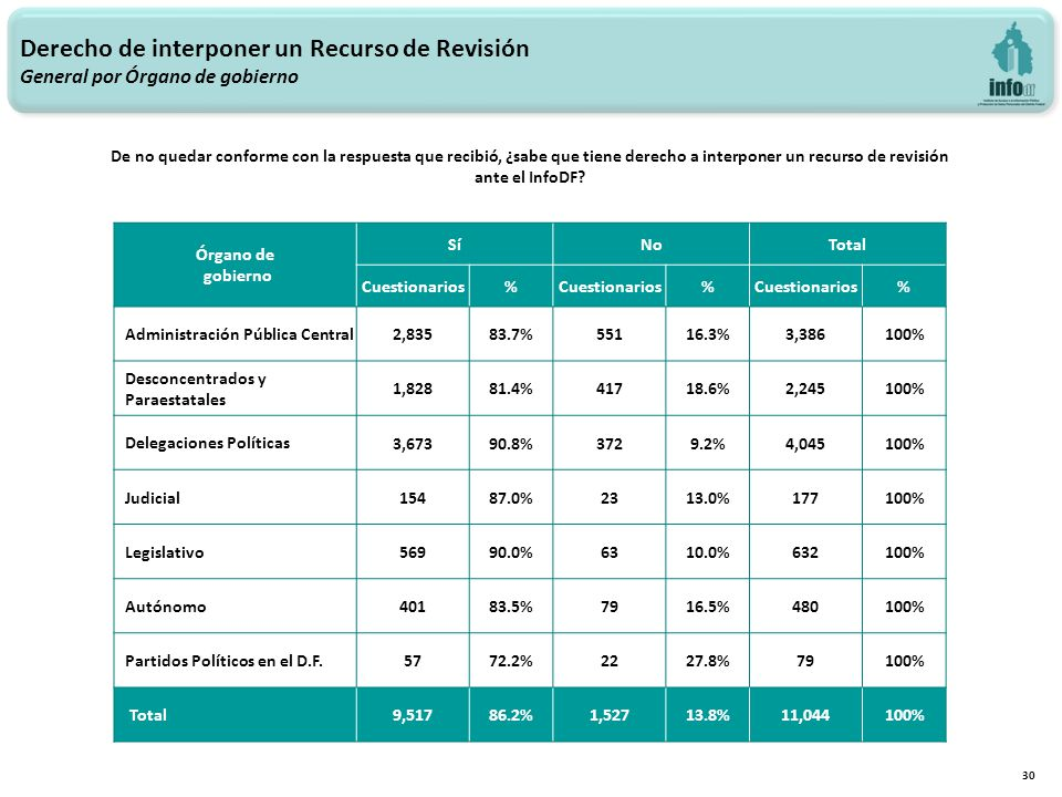 Derecho de interponer un Recurso de Revisión General por Órgano de gobierno 30 Órgano de gobierno SíNoTotal Cuestionarios% % % Administración Pública Central 2,83583.7%55116.3%3,386100% Desconcentrados y Paraestatales 1,82881.4%41718.6%2,245100% Delegaciones Políticas 3,67390.8%3729.2%4,045100% Judicial 15487.0%2313.0%177100% Legislativo 56990.0%6310.0%632100% Autónomo 40183.5%7916.5%480100% Partidos Políticos en el D.F.