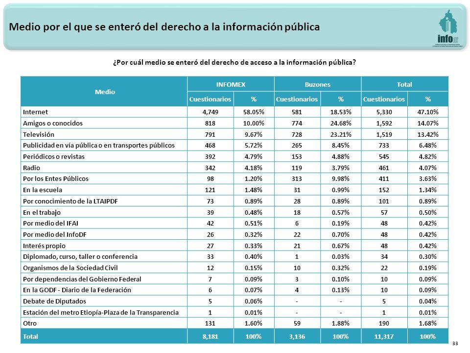 Medio por el que se enteró del derecho a la información pública 33 Medio INFOMEXBuzonesTotal Cuestionarios% % % Internet4,74958.05%58118.53%5,33047.10% Amigos o conocidos81810.00%77424.68%1,59214.07% Televisión7919.67%72823.21%1,51913.42% Publicidad en vía pública o en transportes públicos4685.72%2658.45%7336.48% Periódicos o revistas3924.79%1534.88%5454.82% Radio3424.18%1193.79%4614.07% Por los Entes Públicos981.20%3139.98%4113.63% En la escuela1211.48%310.99%1521.34% Por conocimiento de la LTAIPDF730.89%280.89%1010.89% En el trabajo390.48%180.57%570.50% Por medio del IFAI420.51%60.19%480.42% Por medio del InfoDF260.32%220.70%480.42% Interés propio270.33%210.67%480.42% Diplomado, curso, taller o conferencia330.40%10.03%340.30% Organismos de la Sociedad Civil120.15%100.32%220.19% Por dependencias del Gobierno Federal70.09%30.10%100.09% En la GODF - Diario de la Federación60.07%40.13%100.09% Debate de Diputados50.06%--50.04% Estación del metro Etiopía-Plaza de la Transparencia10.01%--1 Otro1311.60%591.88%1901.68% Total8,181100%3,136100%11,317100% ¿Por cuál medio se enteró del derecho de acceso a la información pública?