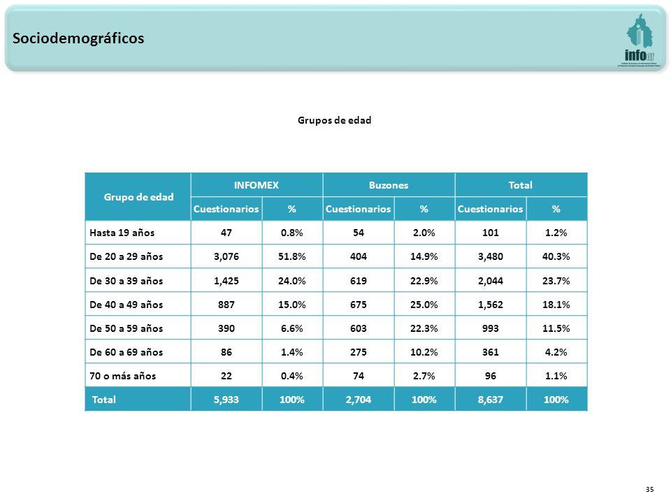 35 Grupos de edad Sociodemográficos Grupo de edad INFOMEXBuzonesTotal Cuestionarios% % % Hasta 19 años470.8%542.0%1011.2% De 20 a 29 años3,07651.8%40414.9%3,48040.3% De 30 a 39 años1,42524.0%61922.9%2,04423.7% De 40 a 49 años88715.0%67525.0%1,56218.1% De 50 a 59 años3906.6%60322.3%99311.5% De 60 a 69 años861.4%27510.2%3614.2% 70 o más años220.4%742.7%961.1% Total5,933100%2,704100%8,637100%
