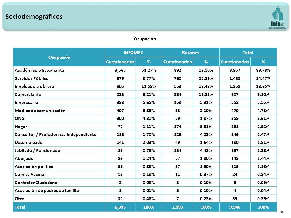 36 Ocupación Sociodemográficos Ocupación INFOMEXBuzonesTotal Cuestionarios% % % Académico o Estudiante3,56551.27%39213.10%3,95739.78% Servidor Público