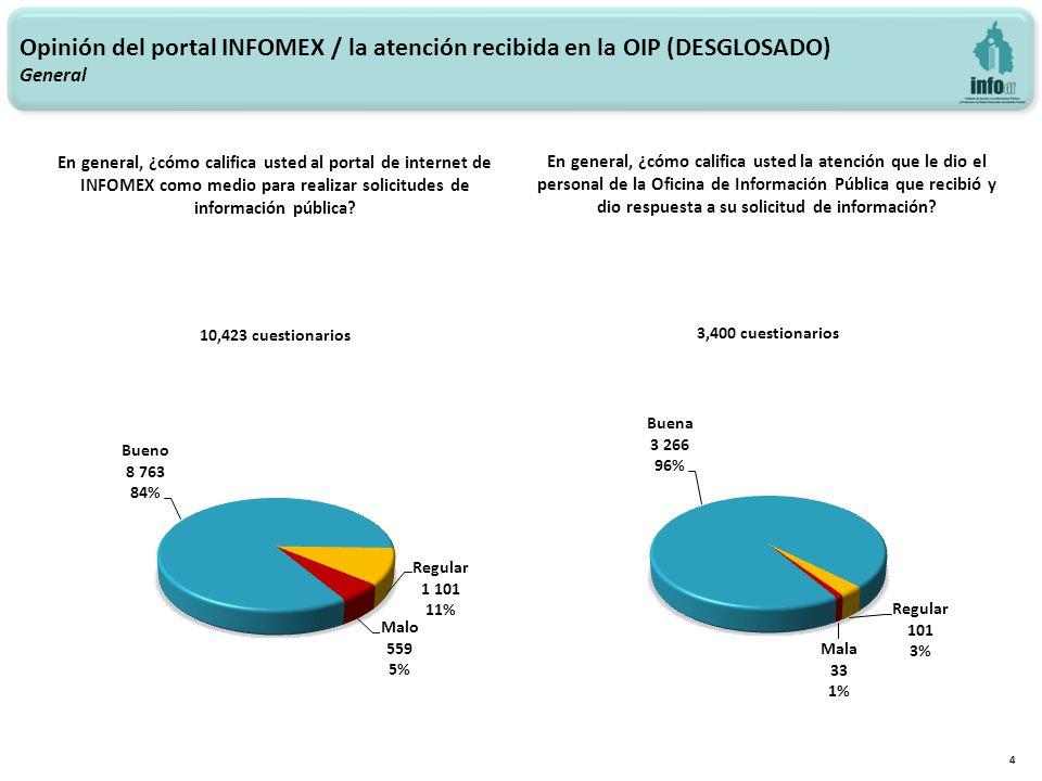 4 En general, ¿cómo califica usted al portal de internet de INFOMEX como medio para realizar solicitudes de información pública? Opinión del portal IN